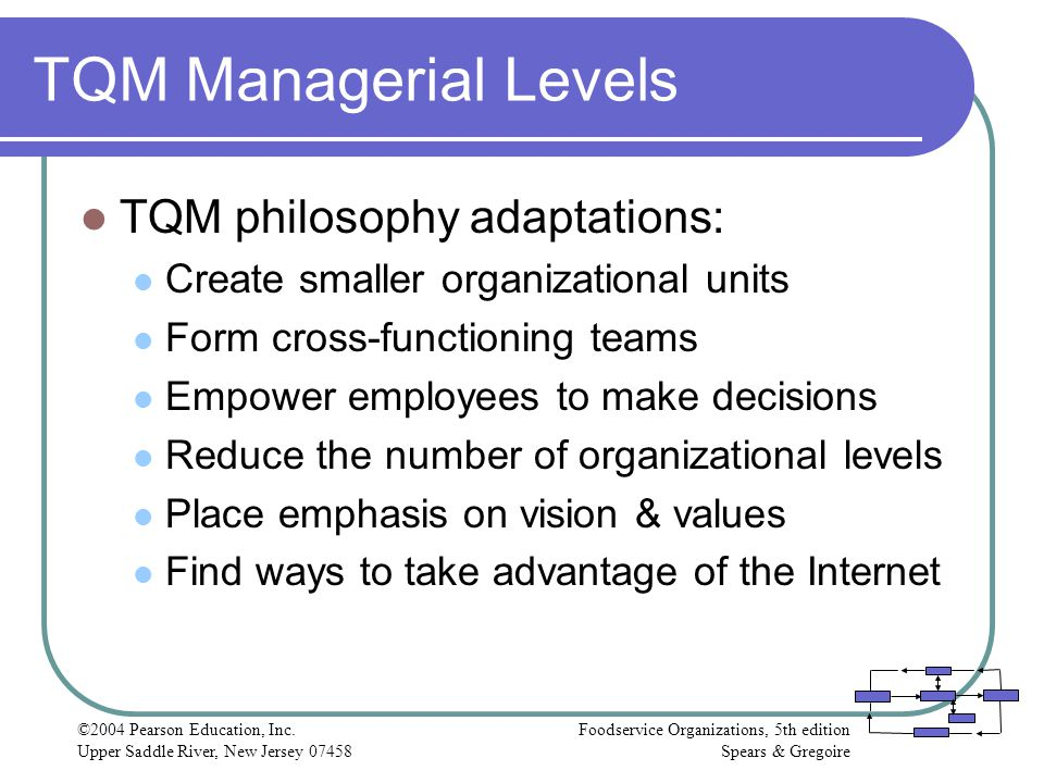 TQM Managerial Levels TQM philosophy adaptations: