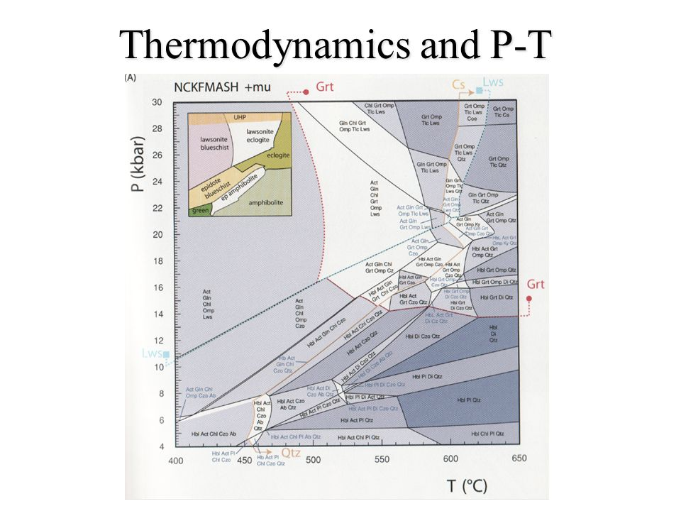 Thermodynamics and P-T