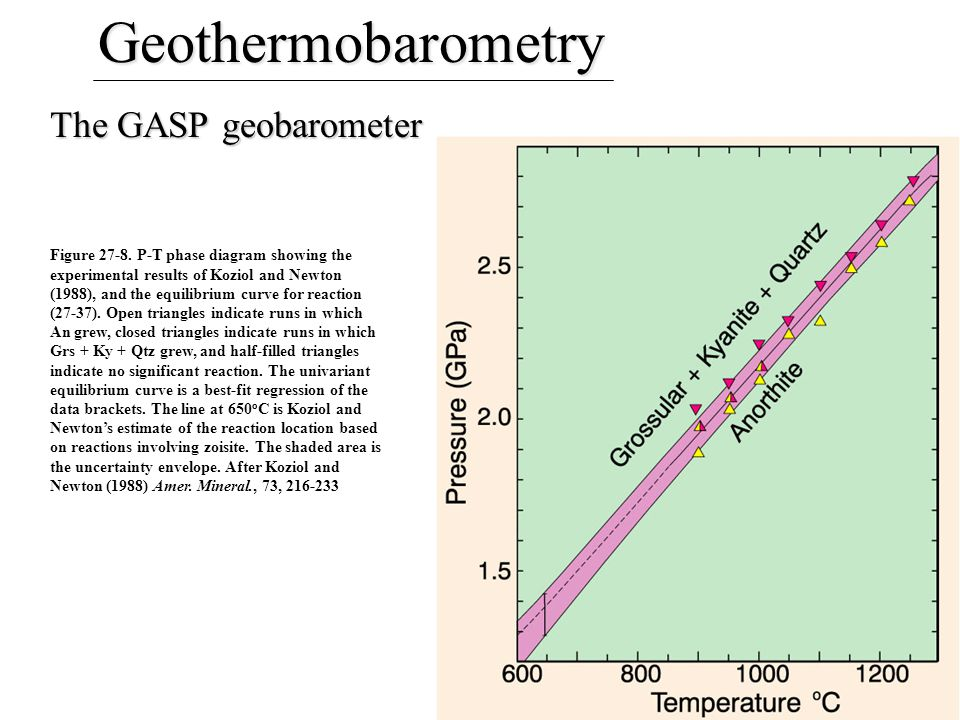 Geothermobarometry The GASP geobarometer