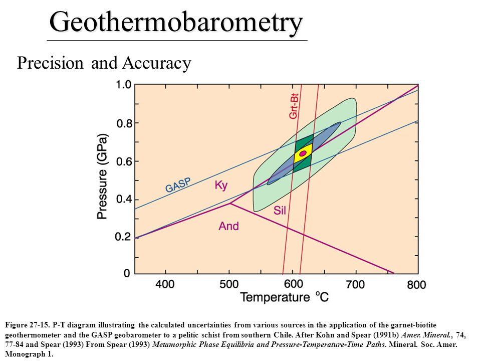 Geothermobarometry Precision and Accuracy