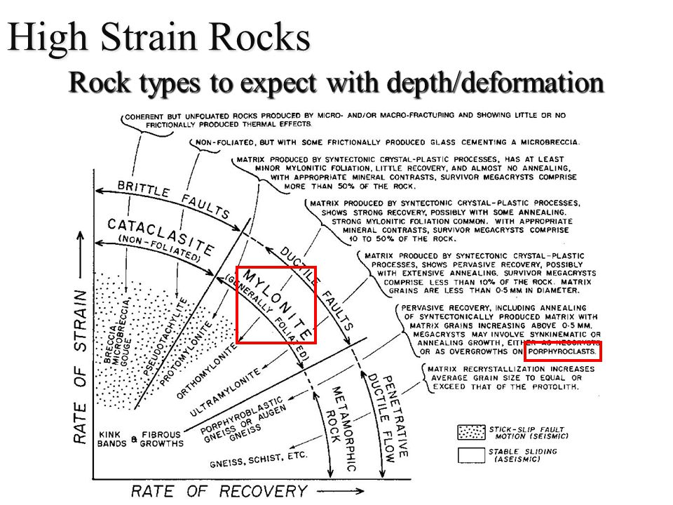 High Strain Rocks Rock types to expect with depth/deformation