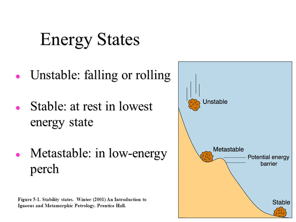 Energy States Unstable: falling or rolling