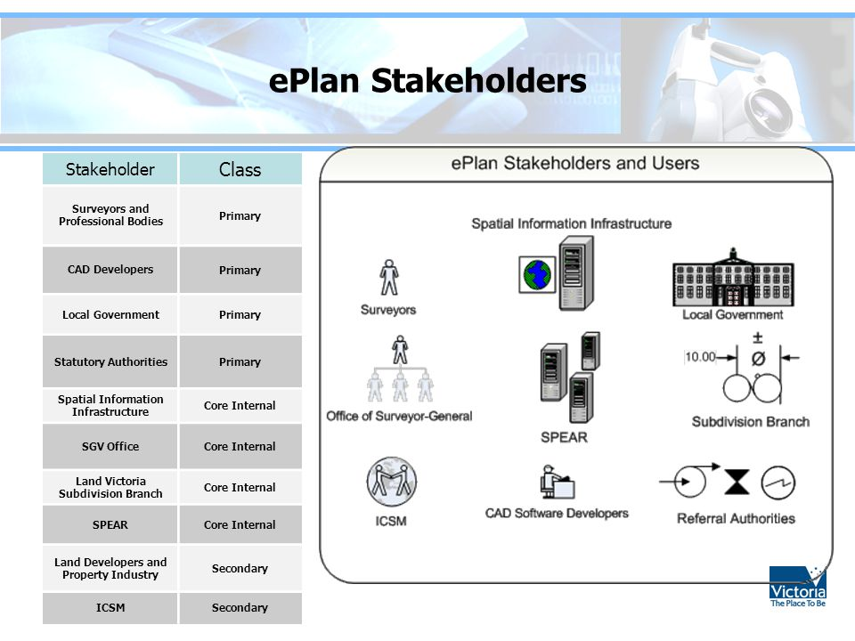 ePlan Stakeholders Class Stakeholder Surveyors and Professional Bodies