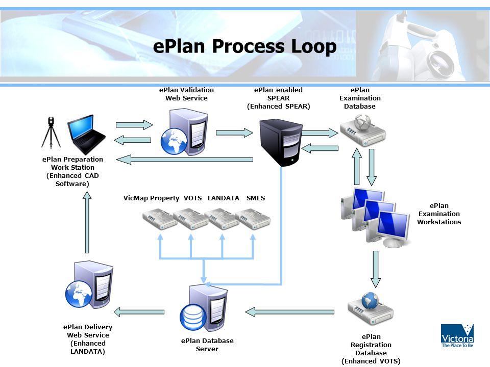 ePlan Process Loop ePlan Validation Web Service