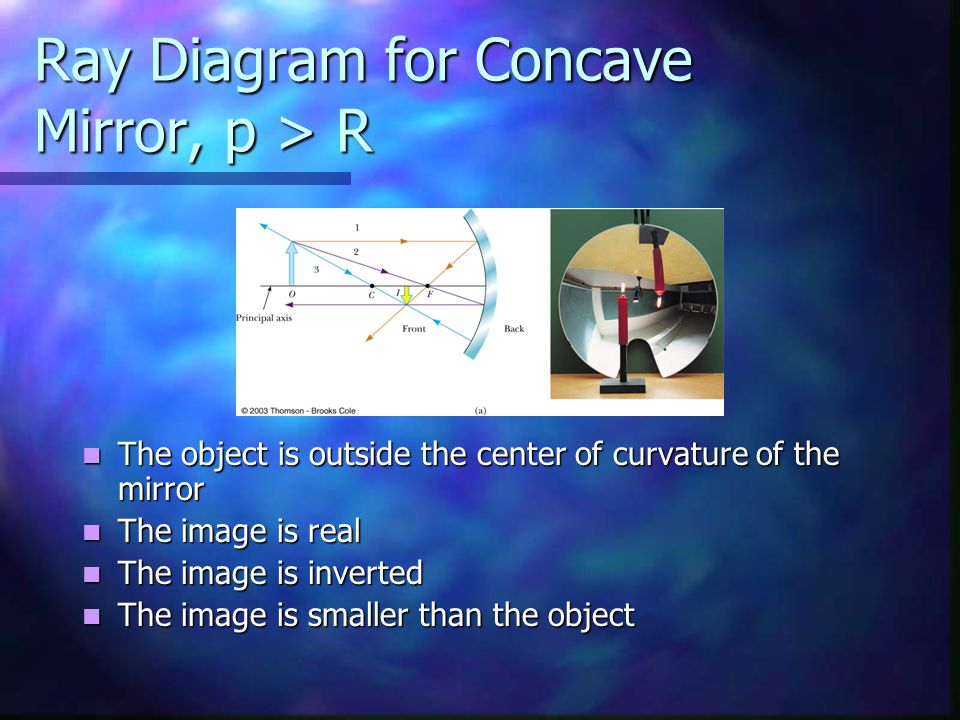 Ray Diagram for Concave Mirror, p > R