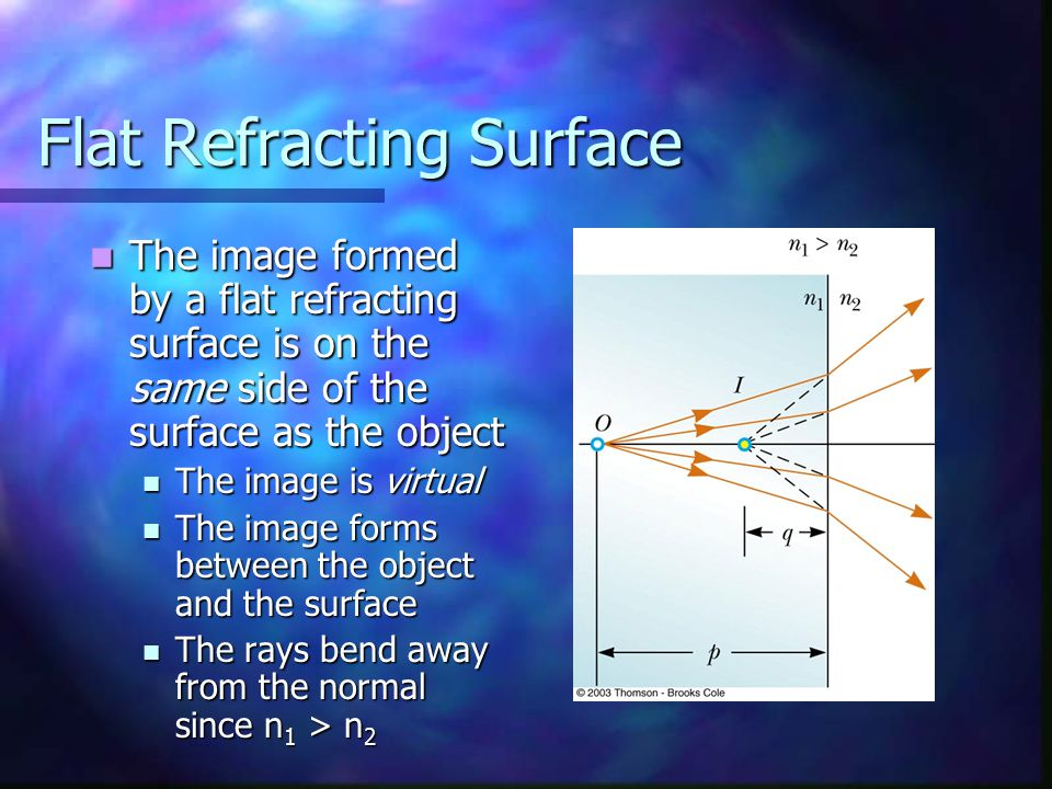 Flat Refracting Surface