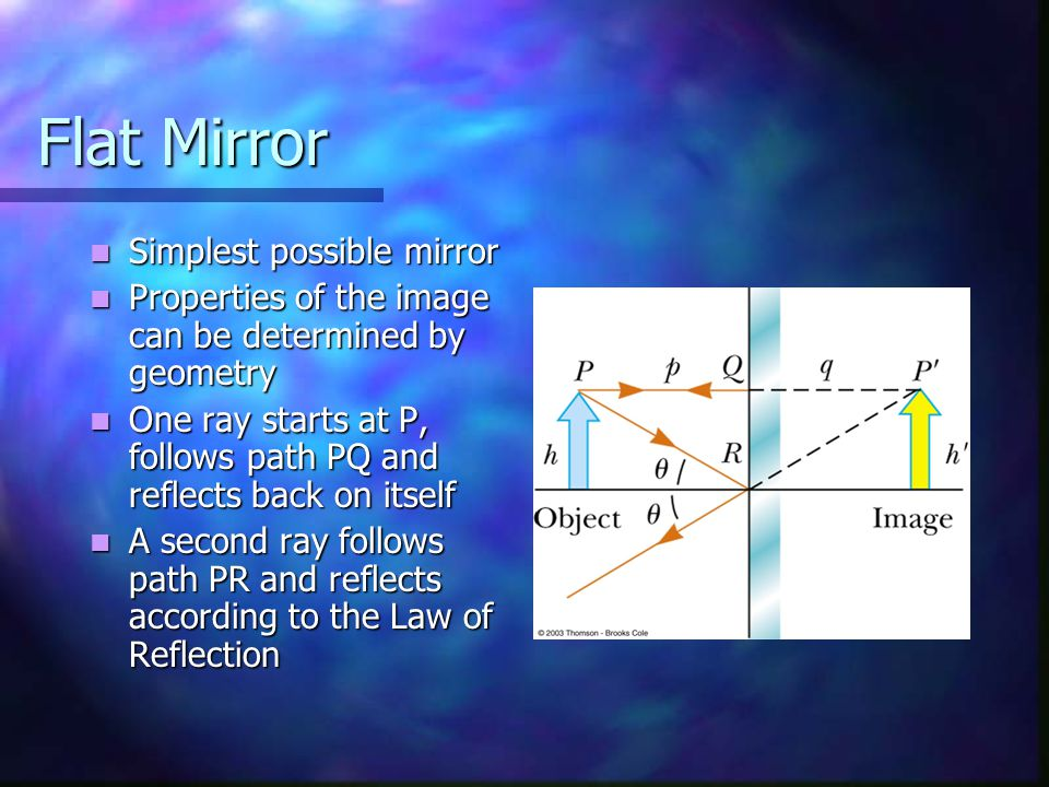 Flat Mirror Simplest possible mirror