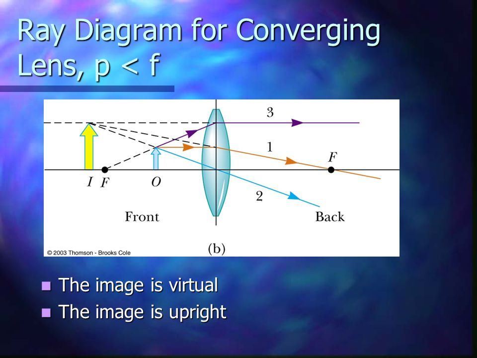 Ray Diagram for Converging Lens, p < f