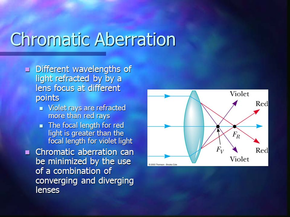 Chromatic Aberration Different wavelengths of light refracted by by a lens focus at different points.