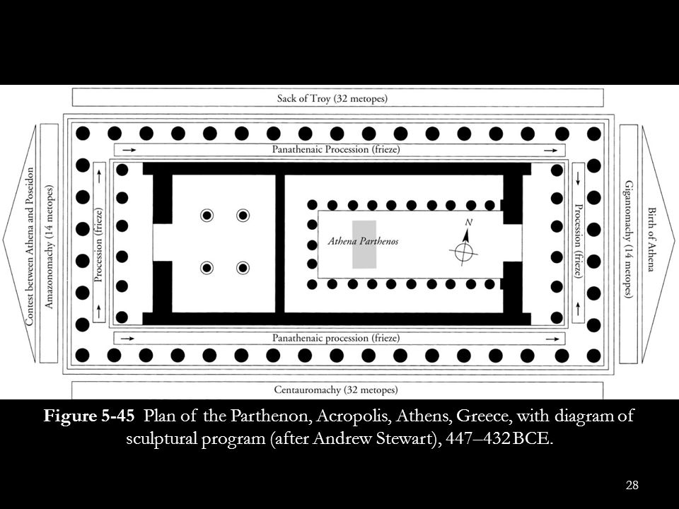 Figure 5-45 Plan of the Parthenon, Acropolis, Athens, Greece, with diagram of sculptural program (after Andrew Stewart), 447–432 BCE.