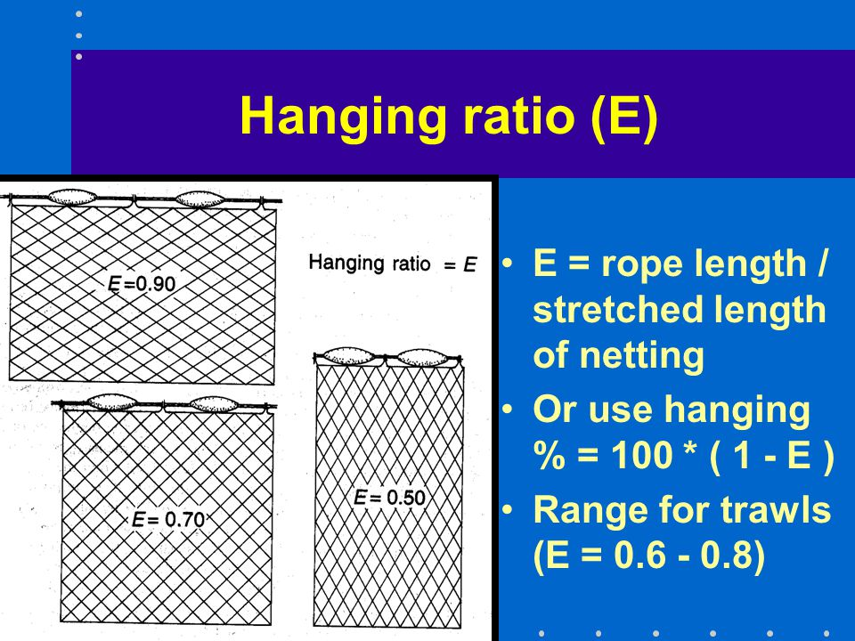 Hanging ratio (E) E = rope length / stretched length of netting