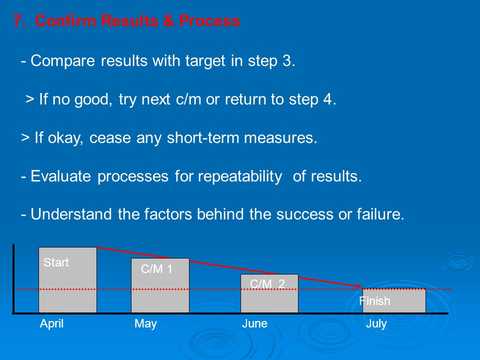 7. Confirm Results & Process