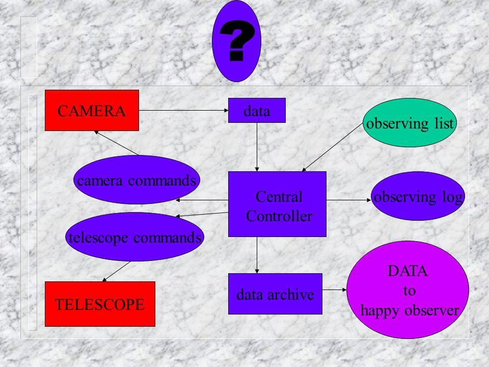 CAMERA data observing list camera commands observing log