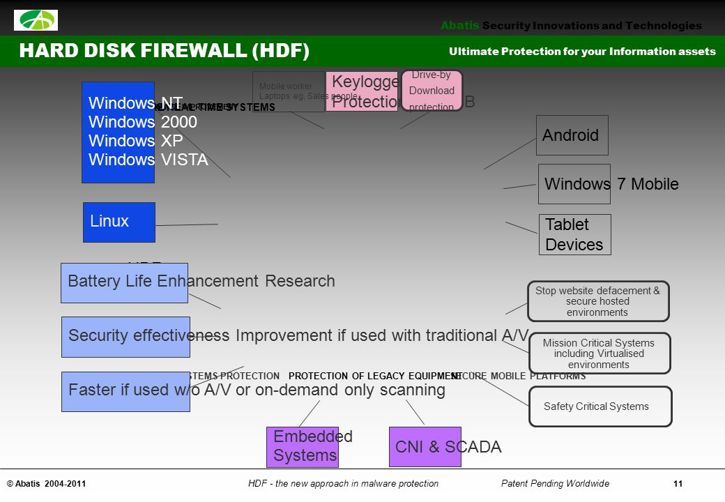 Does anyone have any questions HARD DISK FIREWALL (HDF)