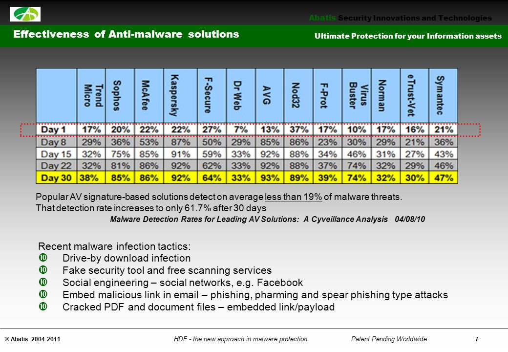 Effectiveness of Anti-malware solutions