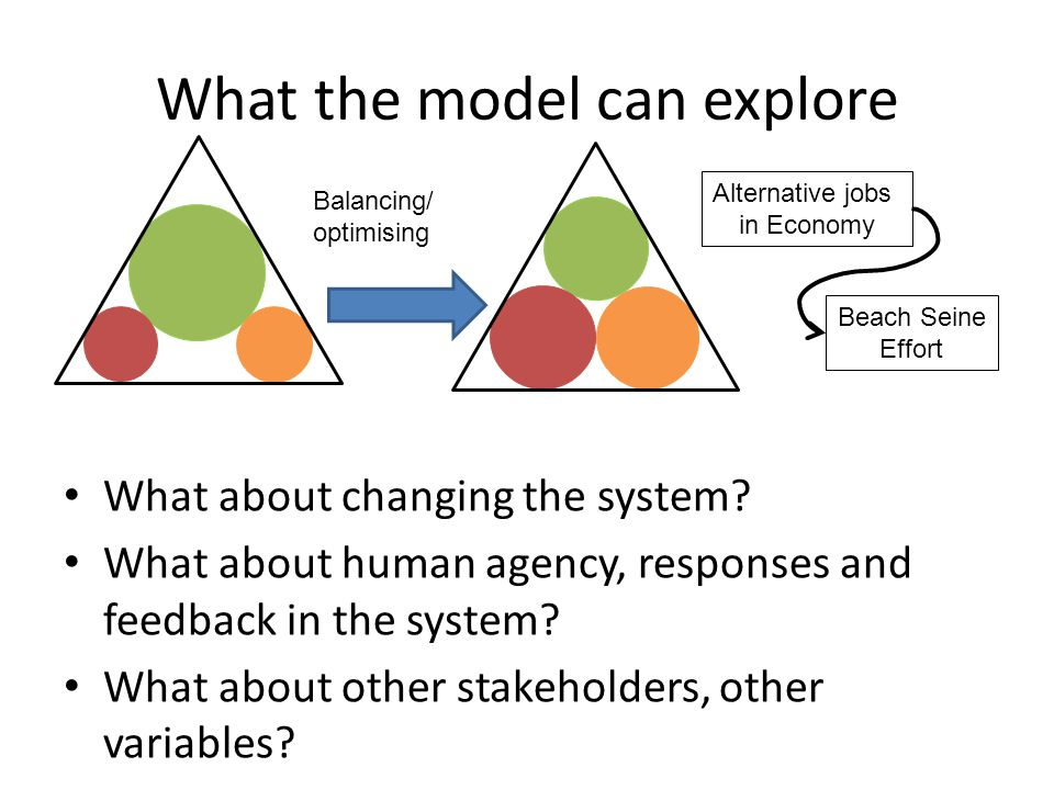 What the model can explore
