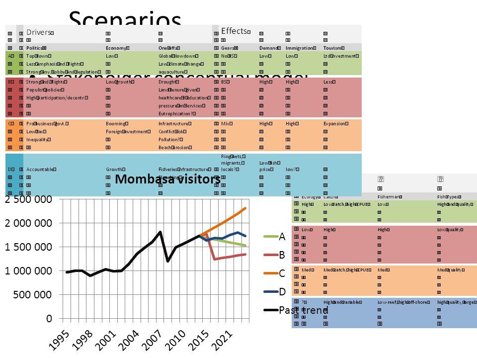 Scenarios Stakeholder conceptual model Drivers exercise Secondary data