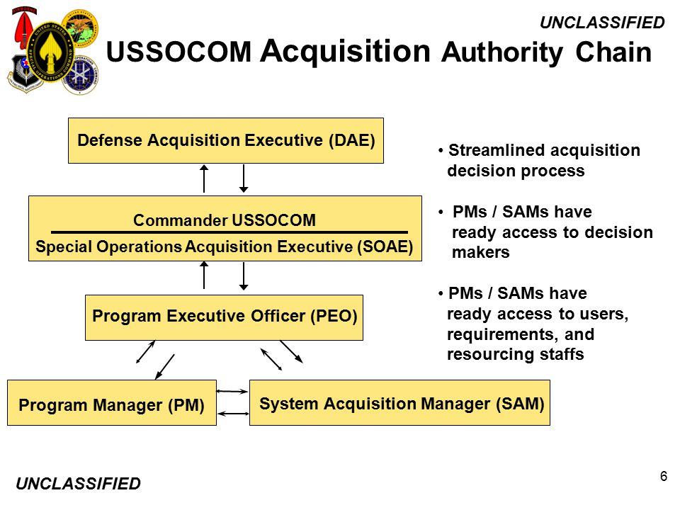 USSOCOM Acquisition Authority Chain