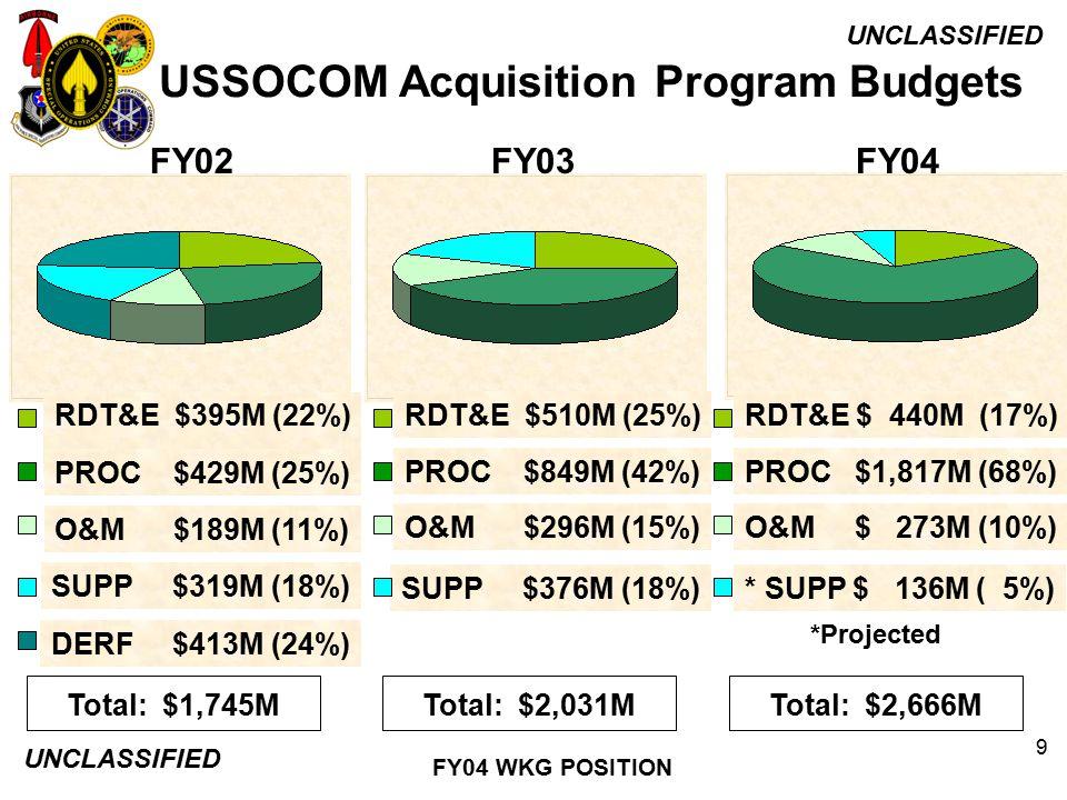 USSOCOM Acquisition Program Budgets