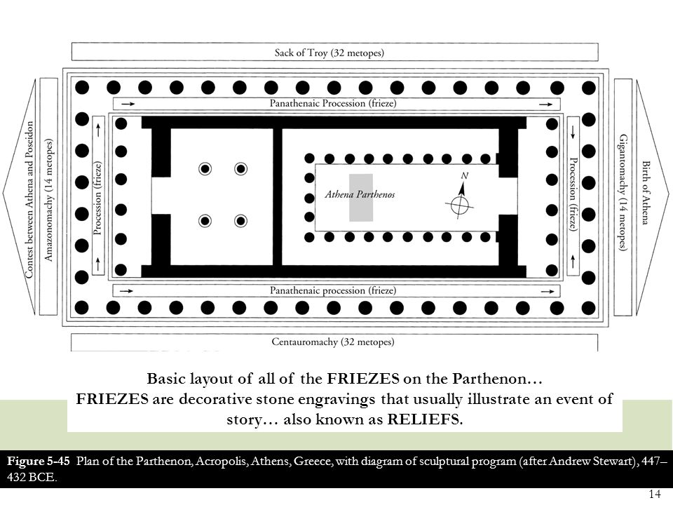 Basic layout of all of the FRIEZES on the Parthenon… FRIEZES are decorative stone engravings that usually illustrate an event of story… also known as RELIEFS.