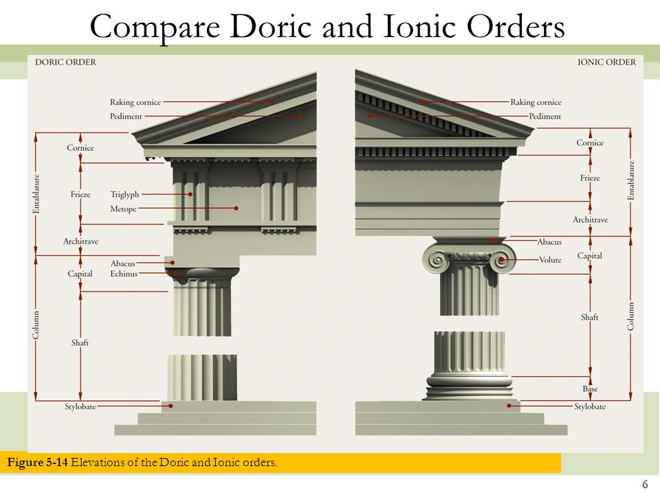 Figure 5-14 Elevations of the Doric and Ionic orders.