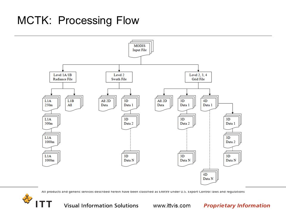 MCTK: Processing Flow