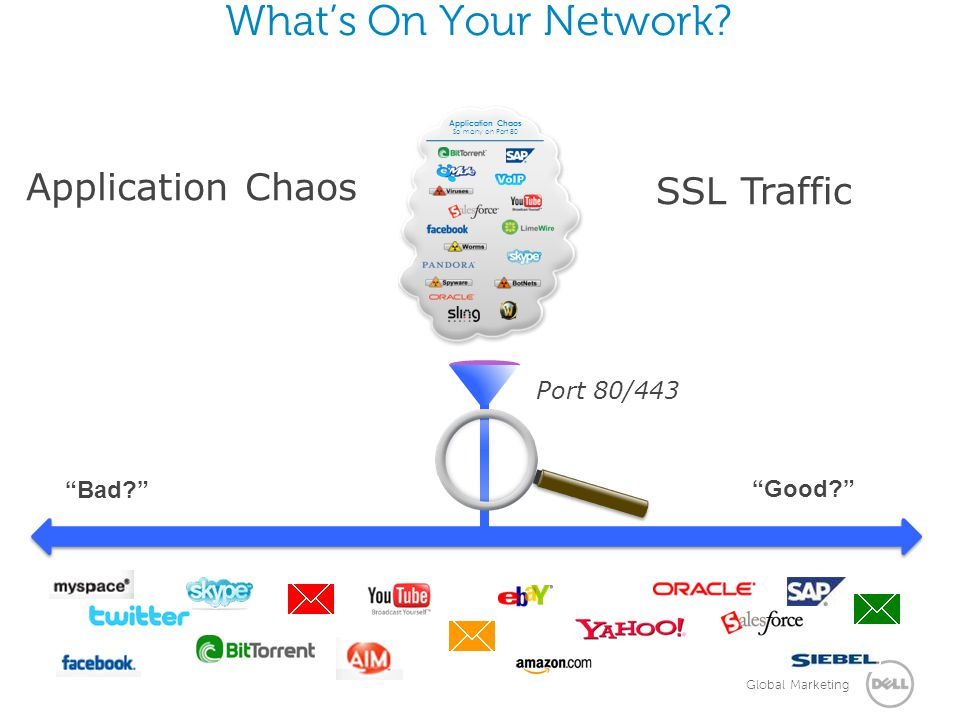 What's On Your Network Application Chaos SSL Traffic Port 80/443
