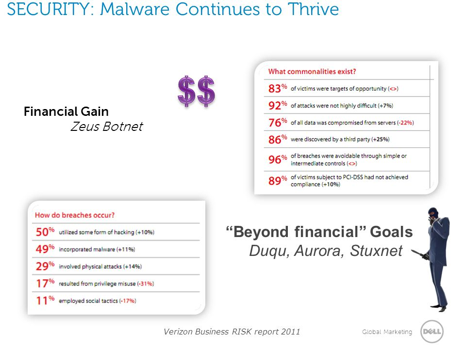 SECURITY: Malware Continues to Thrive