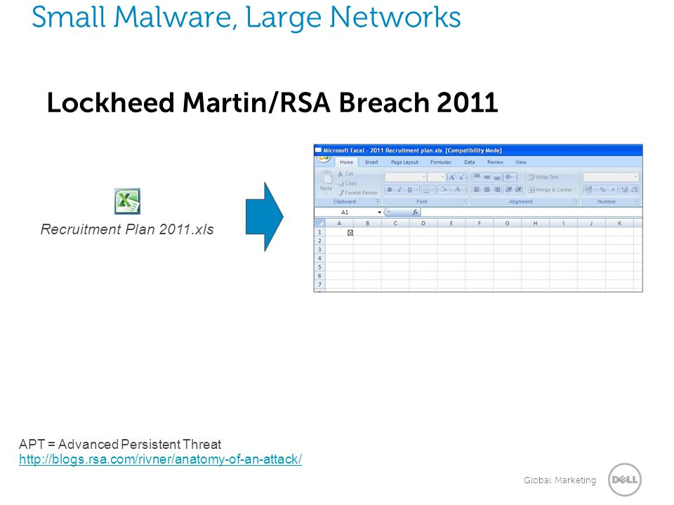 Small Malware, Large Networks