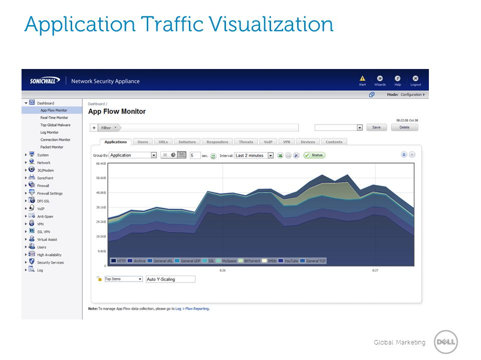 Application Traffic Visualization