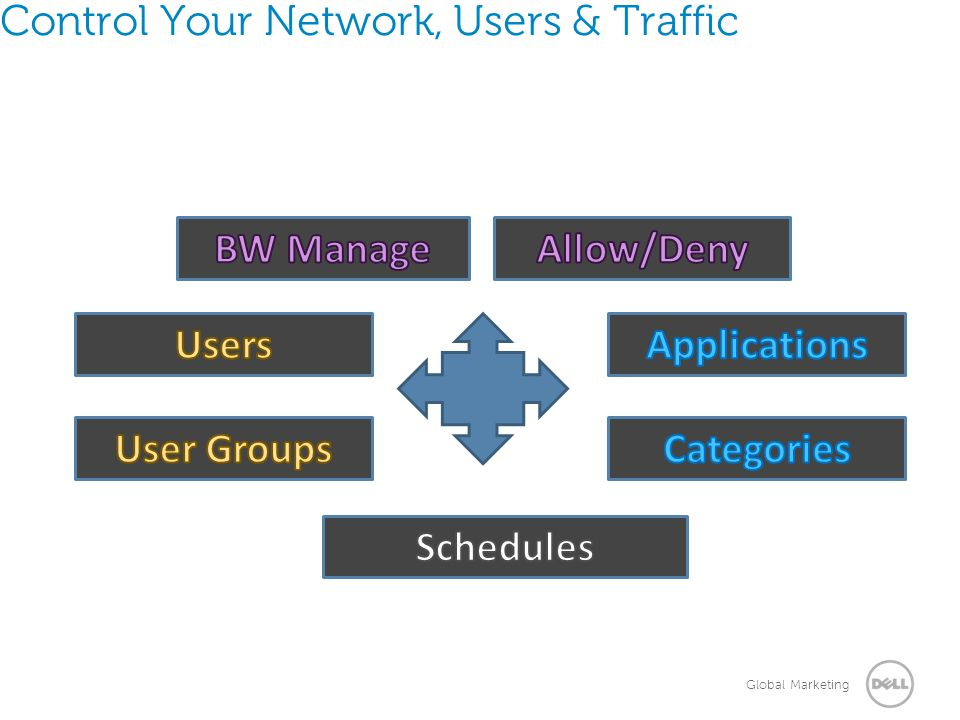 Control Your Network, Users & Traffic