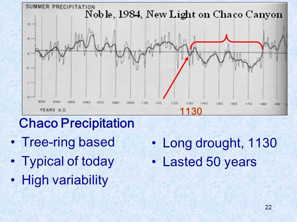 Chaco Precipitation Tree-ring based Typical of today