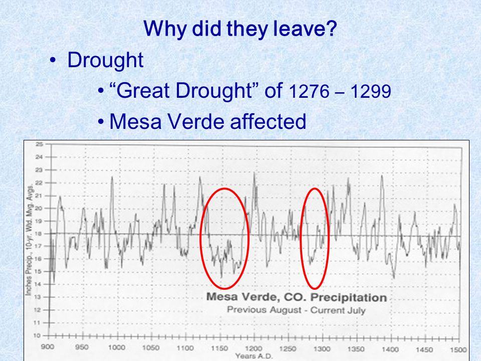 Why did they leave Drought Great Drought of 1276 – 1299 Mesa Verde affected