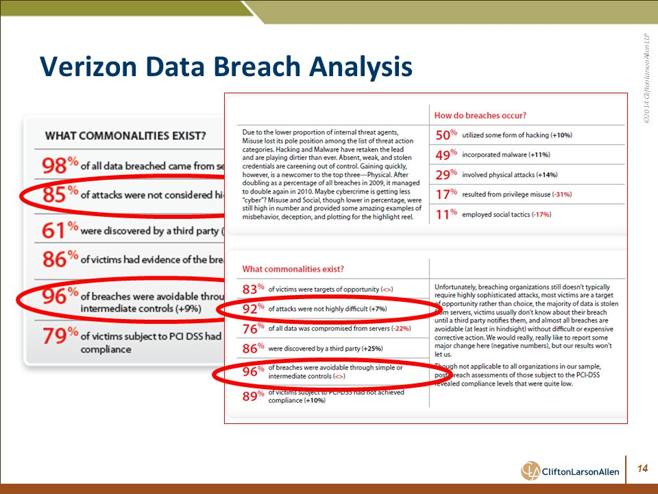 Verizon Data Breach Analysis