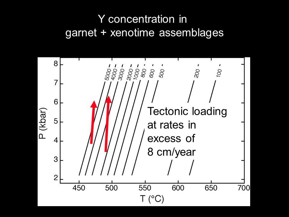 garnet + xenotime assemblages
