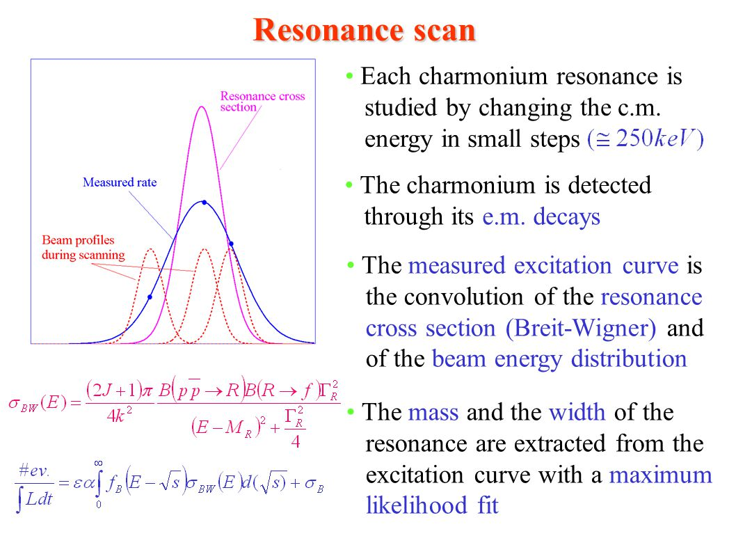Resonance scan Each charmonium resonance is