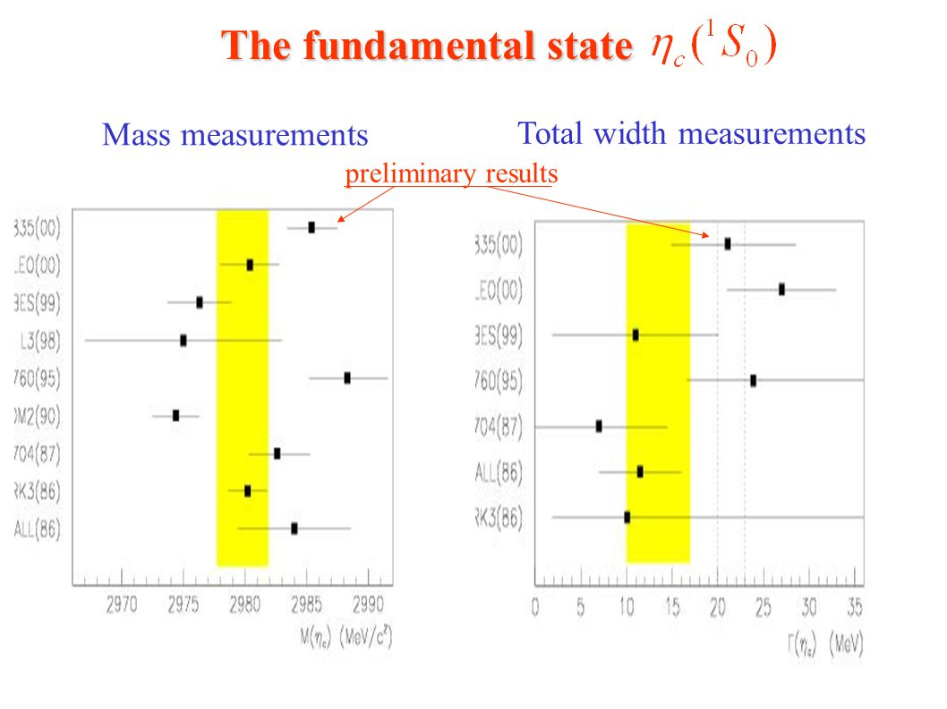 The fundamental state Mass measurements Total width measurements