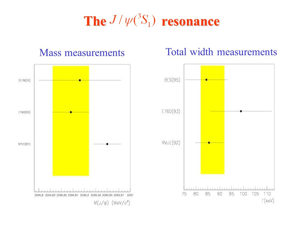 The resonance Mass measurements Total width measurements