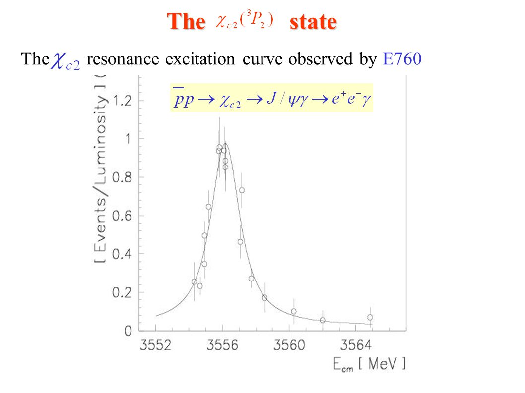 The state The resonance excitation curve observed by E760