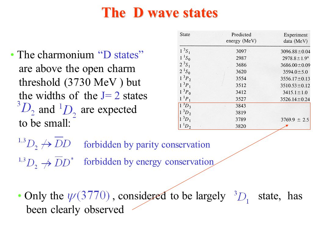 The D wave states The charmonium D states are above the open charm