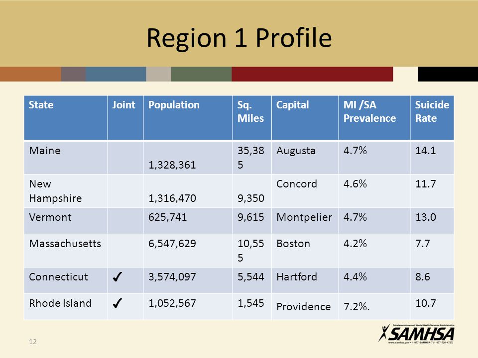 Region 1 Profile Maine 1,328,361 35,385 Augusta 4.7% 14.1