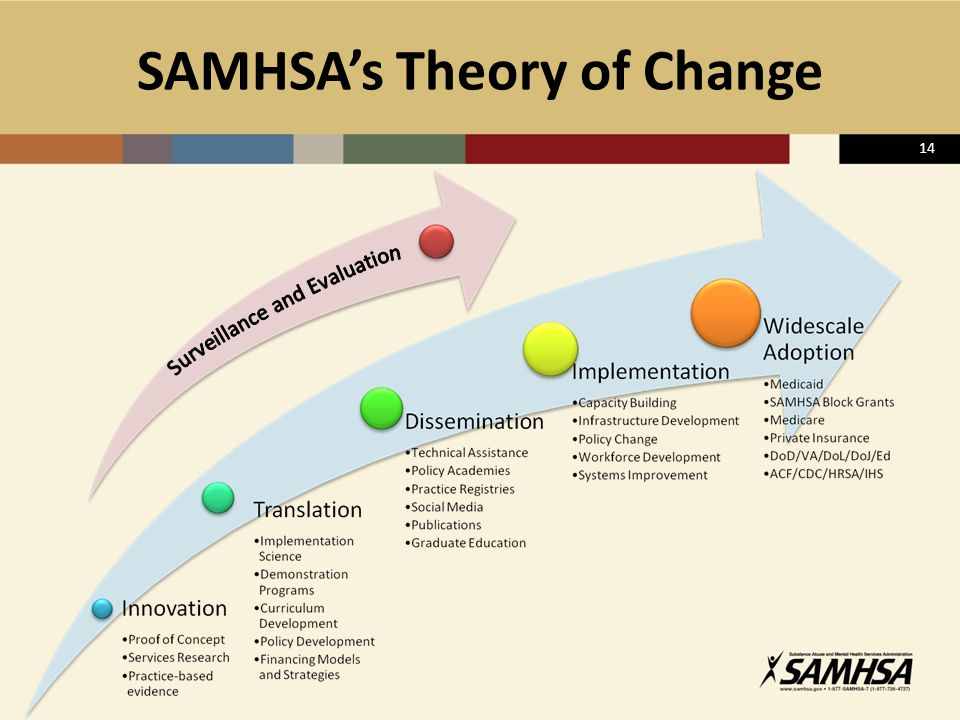SAMHSA's Theory of Change
