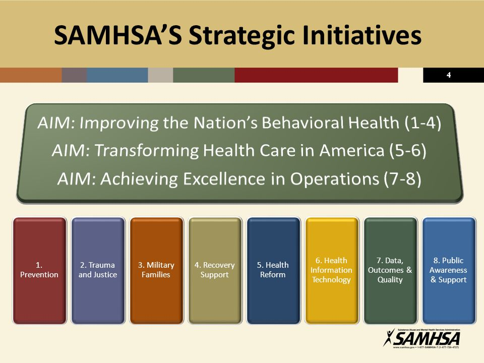 SAMHSA'S Strategic Initiatives