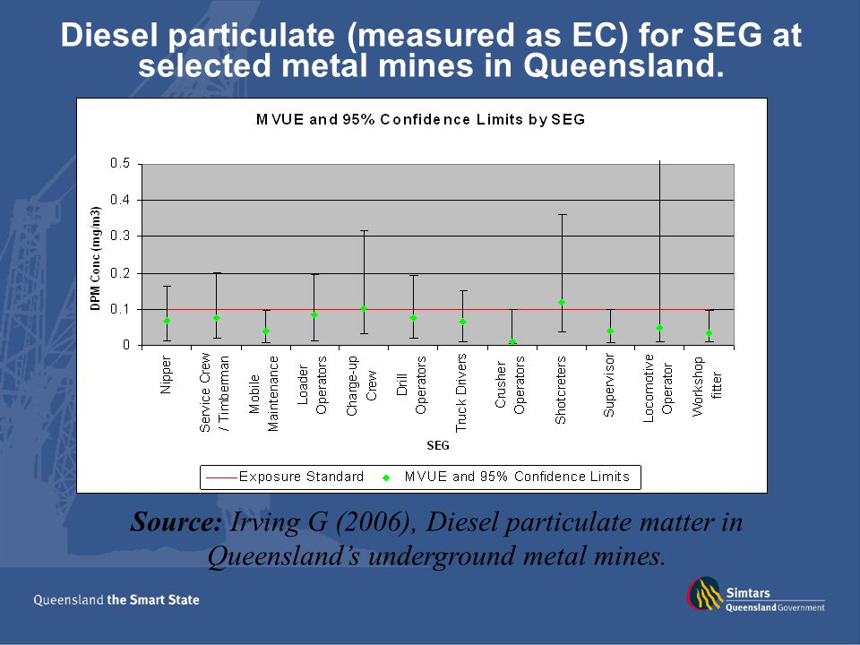 Diesel particulate (measured as EC) for SEG at selected metal mines in Queensland.