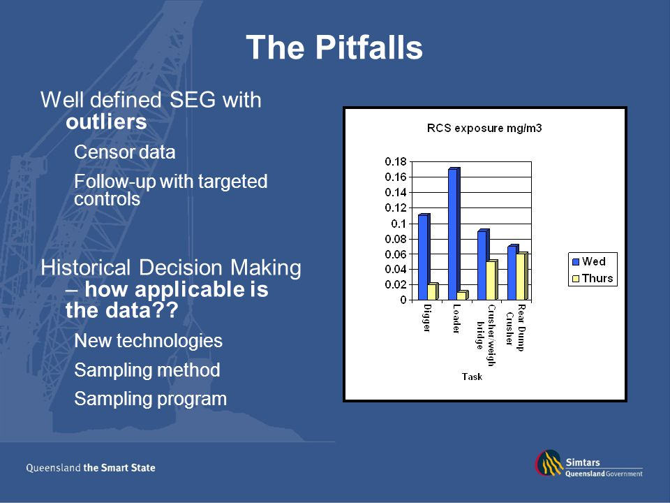 The Pitfalls Well defined SEG with outliers