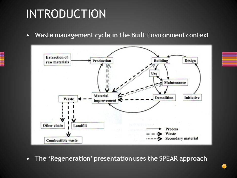 INTRODUCTION Waste management cycle in the Built Environment context