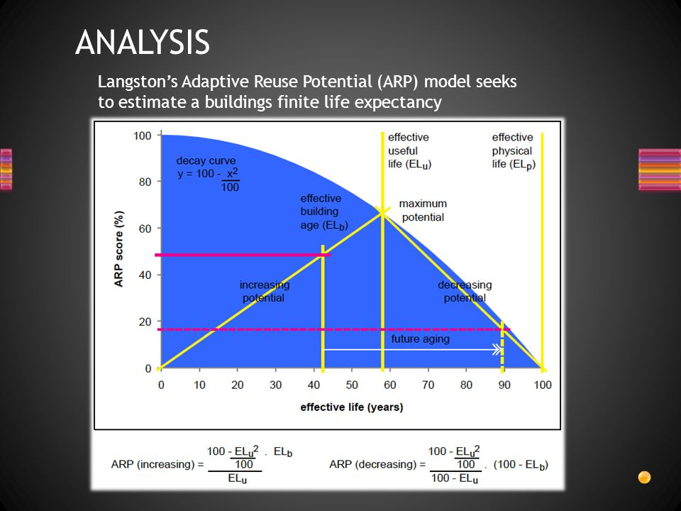 ANALYSIS Langston's Adaptive Reuse Potential (ARP) model seeks to estimate a buildings finite life expectancy.