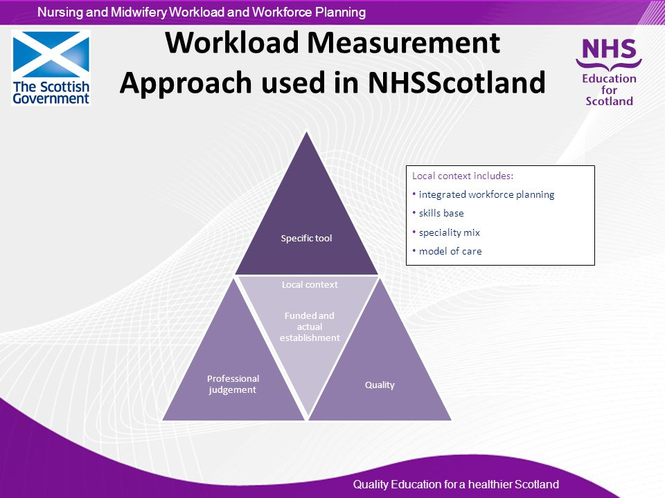 Workload Measurement Approach used in NHSScotland