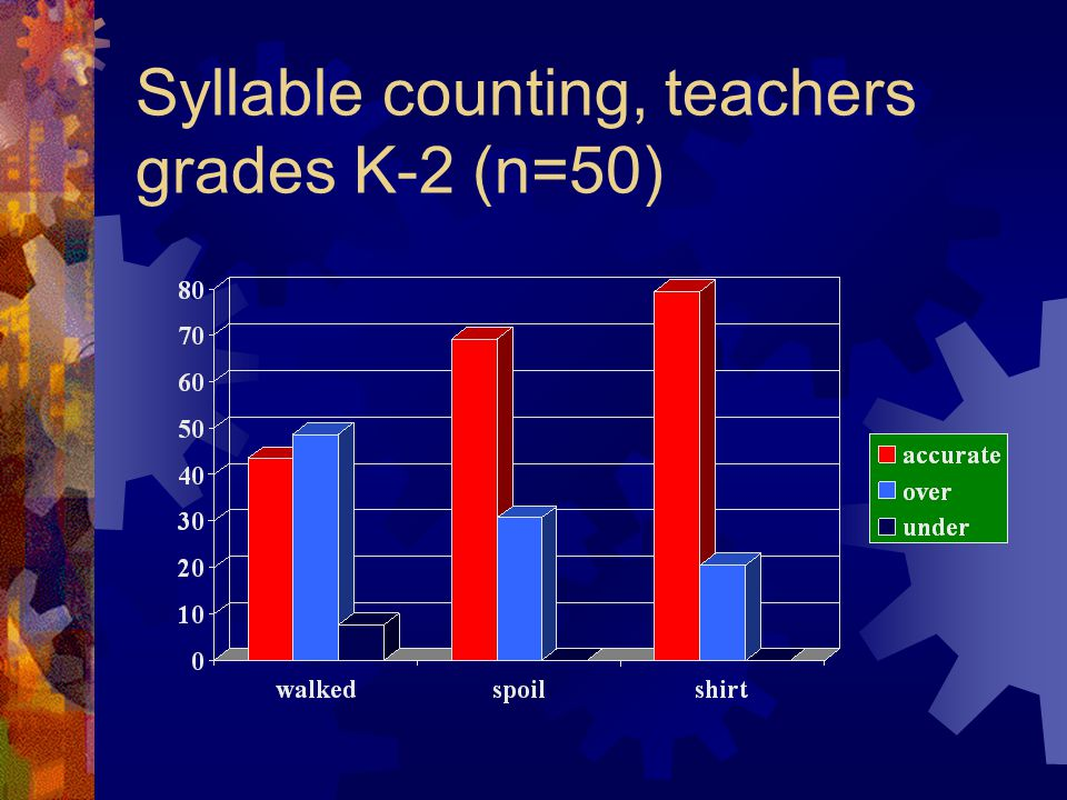 Syllable counting, teachers grades K-2 (n=50)
