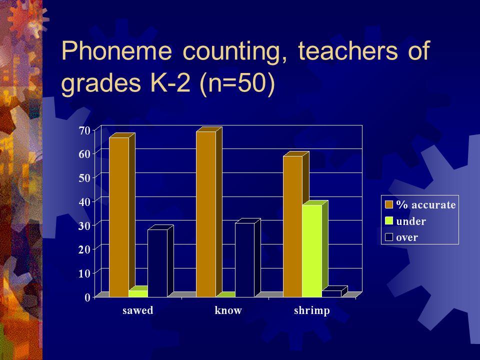 Phoneme counting, teachers of grades K-2 (n=50)